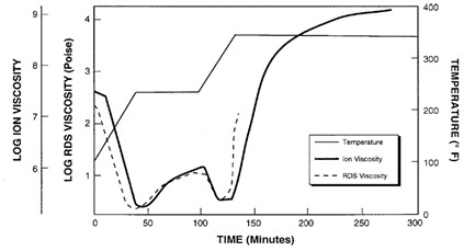 Viscosity and ion viscosity during curing