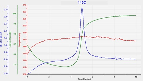 Figure 3--Ion viscosity of SMC cure at 145 C