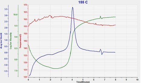 Figure 4--Ion viscosity of SMC cure at 155 C