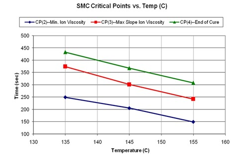 Figure 5--Critical Point time vs Process Temperature for SMC cure
