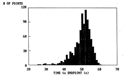 Figure 7--Distribution of SMC cure times for dielectric cure monitoring