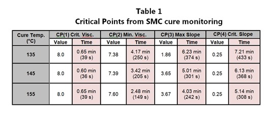 Table 1--Critical Points from SMC cure monitoring