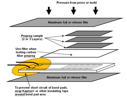 Figure 4--Lay-up of prepreg or thermoset sample on dielectric sensor