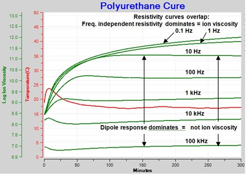 Figure 7--Resistivity ion viscosity and dipole response of polyurethane dielectric cure monitoring