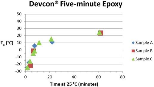 Devcon Tg-time (min)