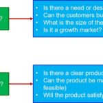 New Product Portfolio Analysis Part 5: Is It Real?