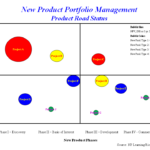 New Product Portfolio Analysis Part 4: What is the Right Process?