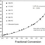 Practical Tips for Curing Thermosets Part Seven: The Glass Transition Temperature Measured Using TMA