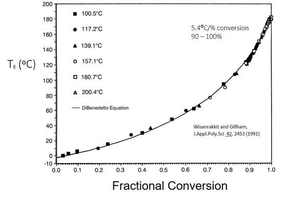 Figure 1 Tg as a function of conversion
