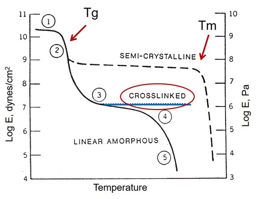 Figure 2 Modulus versus temperature for various types of polymers
