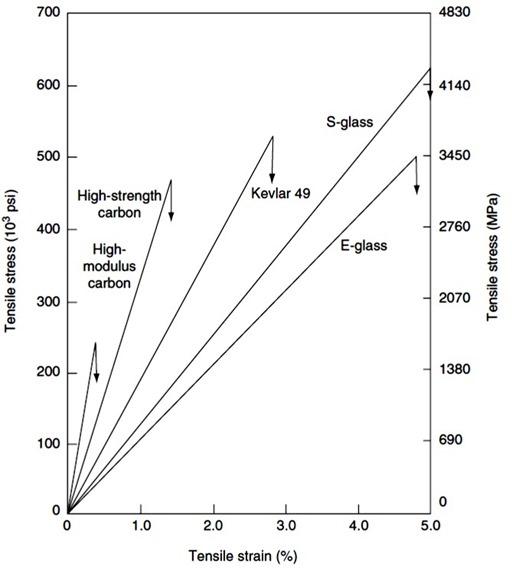 Stress strain curve for various reinforcements