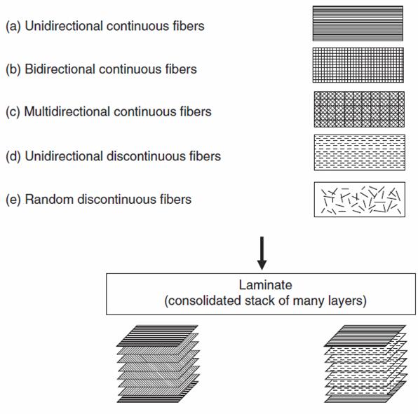 building blocks for a fiber composite