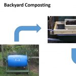 Recycle and Disposal of Plastic Food Packaging Waste 3: How Compost Forms