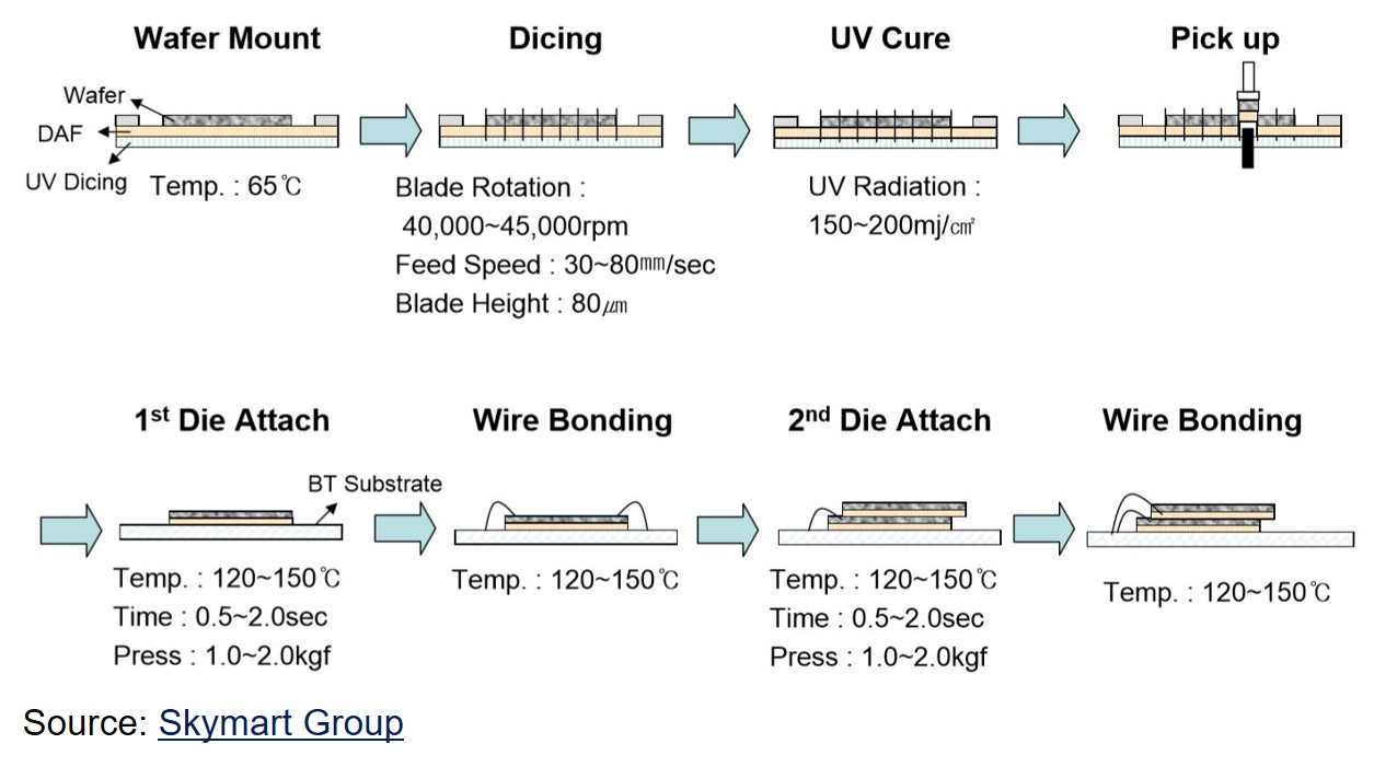 Polymers in Electronics Part Twelve: Die Attach Adhesives