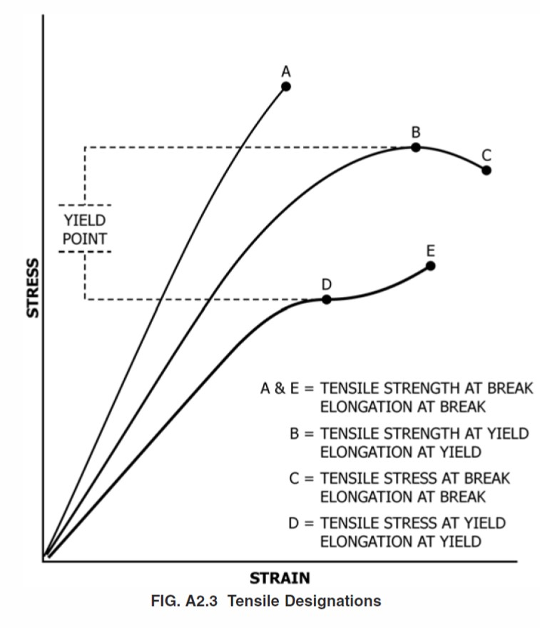 tensile strength report You may choose to include these graphs in the report itself or include explain the cold working and its effects on strength and ductility steel_tensile_labdoc.