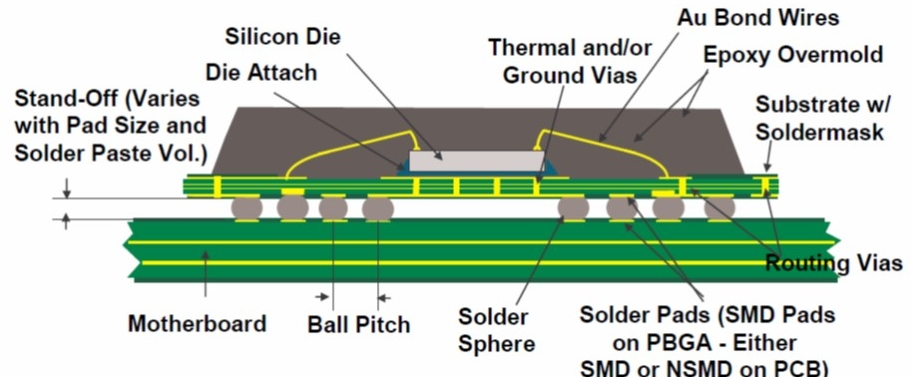 Polymers in Electronic Packaging: Plastic Ball Grid Array Packages