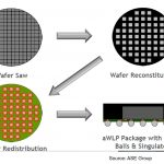 Polymers in Electronic Packaging: Fan-Out Wafer Level Packaging Part Three