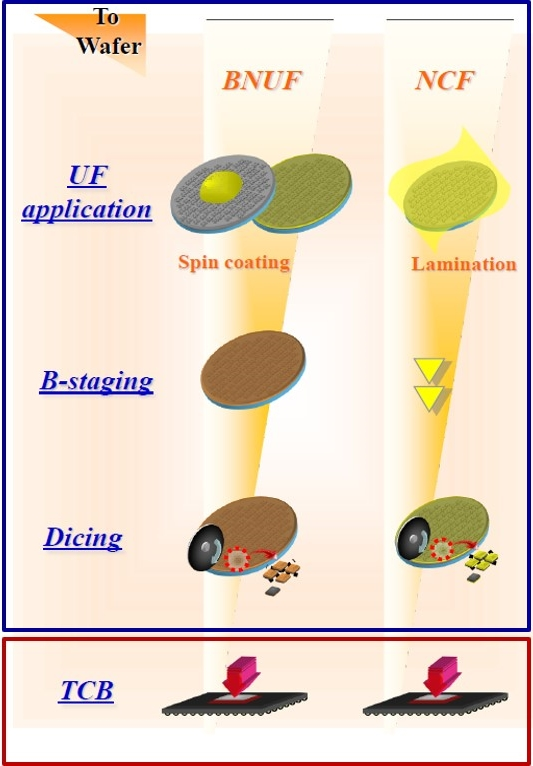 Polymers In Electronic Packaging: Introduction to Wafer